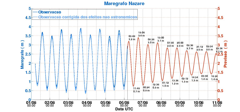 Gráfico das observações e previsões de marés